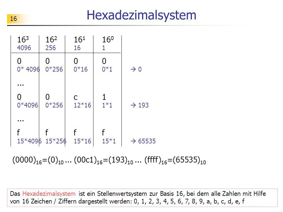 16 Hexadezimalsystem 16 3 16 2 16 1 16 0 4096256161 0000 0* 4096 0*256 0*16 0*1 0... 00c1 0*4096 0*256 12*16 1*1 193... ffff 15*4096 15*256 15*16 15*1