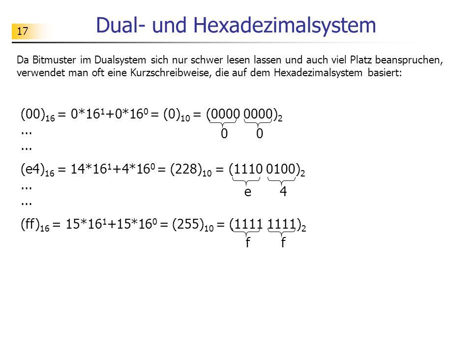 17 Dual- und Hexadezimalsystem Da Bitmuster im Dualsystem sich nur schwer lesen lassen und auch viel Platz beanspruchen, verwendet man oft eine Kurzsc
