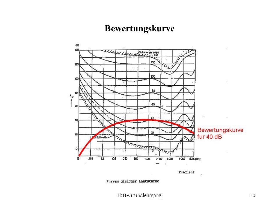IbB-Grundlehrgang10 Bewertungskurve