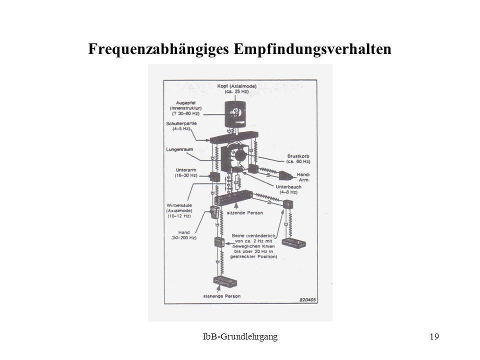 IbB-Grundlehrgang19 Frequenzabhängiges Empfindungsverhalten