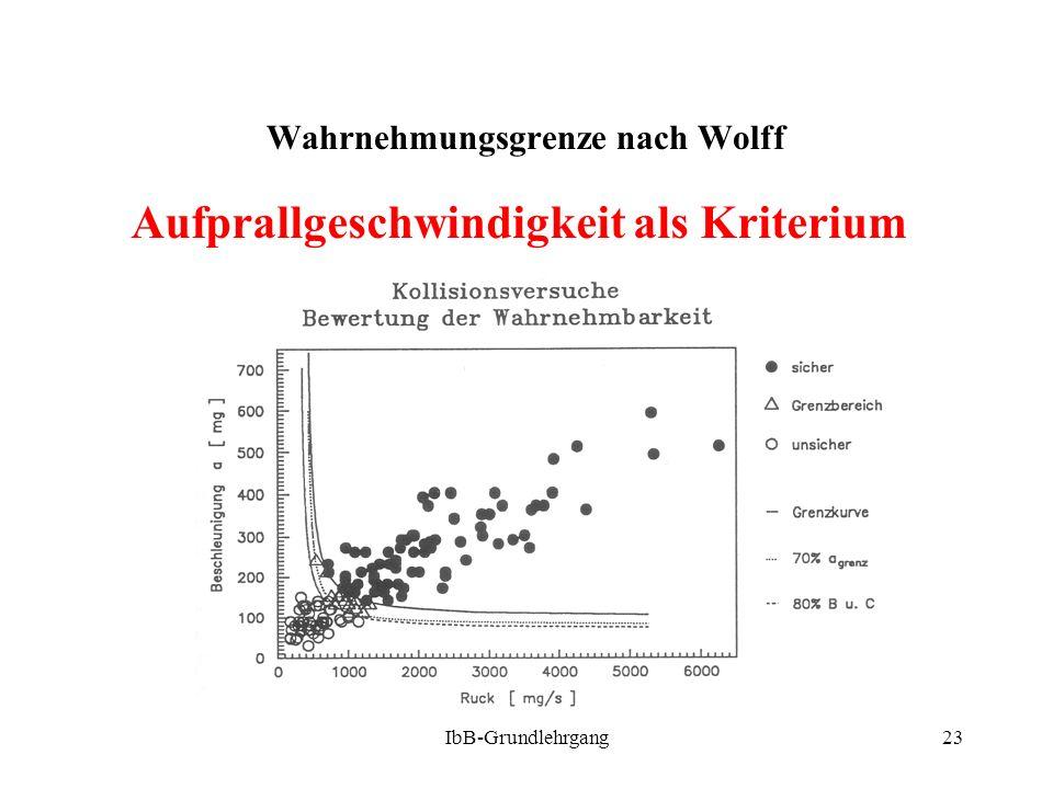 IbB-Grundlehrgang23 Wahrnehmungsgrenze nach Wolff Aufprallgeschwindigkeit als Kriterium