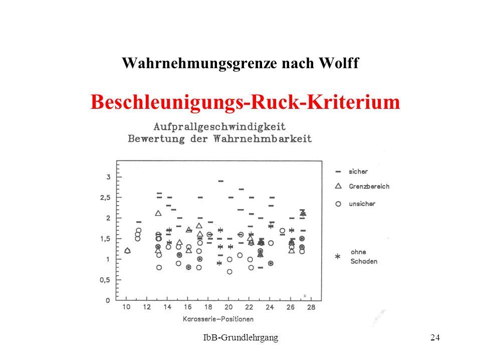IbB-Grundlehrgang24 Wahrnehmungsgrenze nach Wolff Beschleunigungs-Ruck-Kriterium