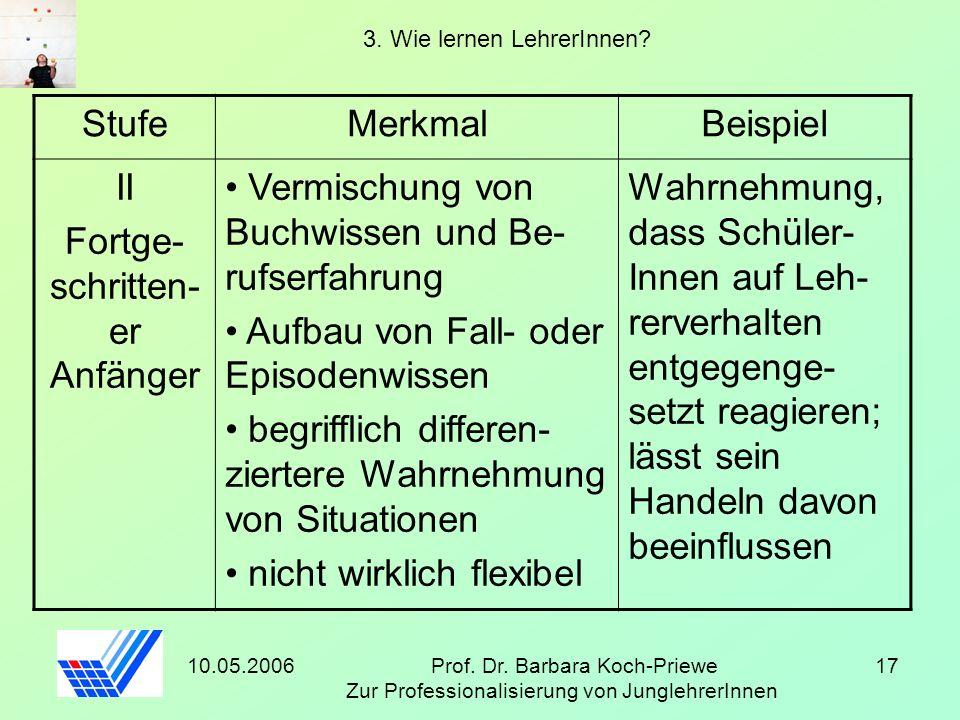 10.05.2006Prof. Dr. Barbara Koch-Priewe Zur Professionalisierung von JunglehrerInnen 17 3. Wie lernen LehrerInnen? StufeMerkmalBeispiel II Fortge- sch