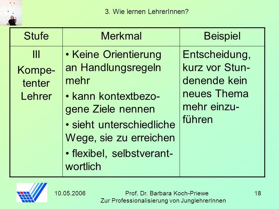 10.05.2006Prof. Dr. Barbara Koch-Priewe Zur Professionalisierung von JunglehrerInnen 18 3. Wie lernen LehrerInnen? StufeMerkmalBeispiel III Kompe- ten