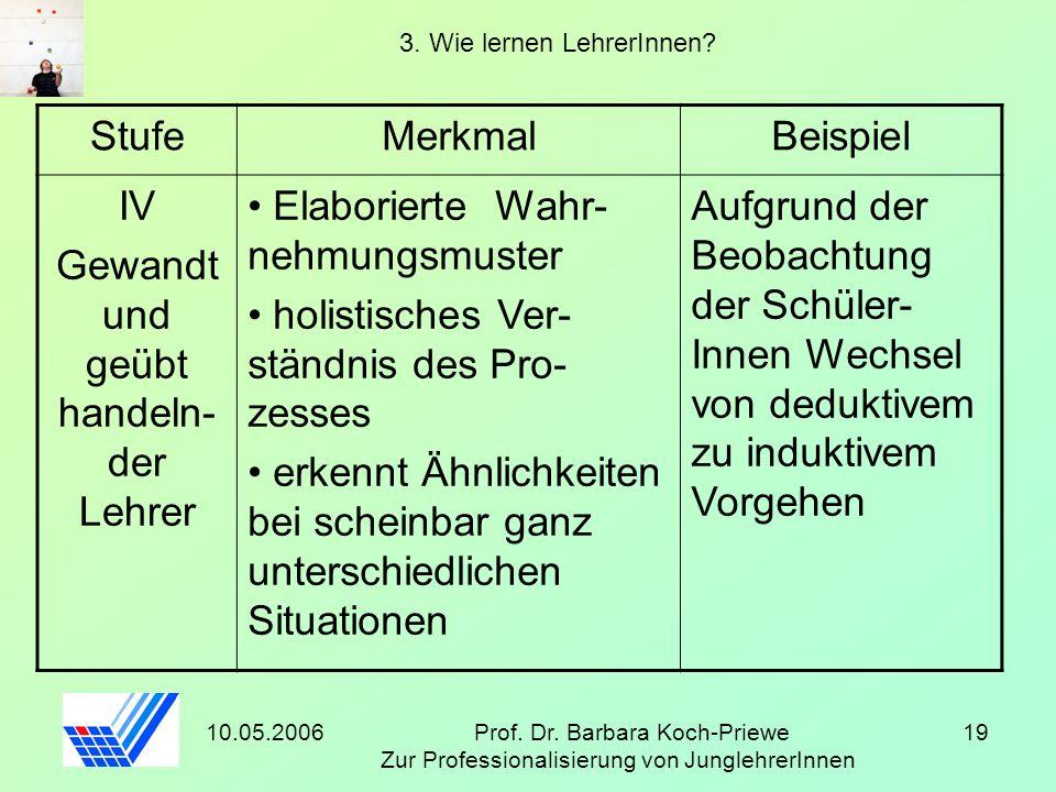 10.05.2006Prof. Dr. Barbara Koch-Priewe Zur Professionalisierung von JunglehrerInnen 19 3. Wie lernen LehrerInnen? StufeMerkmalBeispiel IV Gewandt und