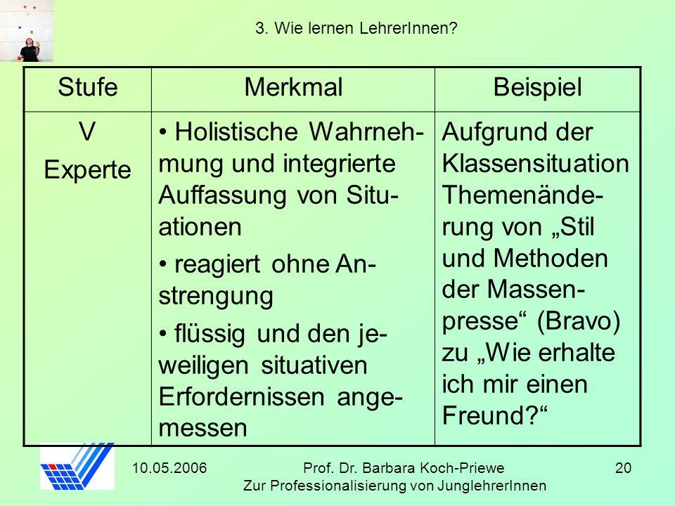 10.05.2006Prof. Dr. Barbara Koch-Priewe Zur Professionalisierung von JunglehrerInnen 20 3. Wie lernen LehrerInnen? StufeMerkmalBeispiel V Experte Holi