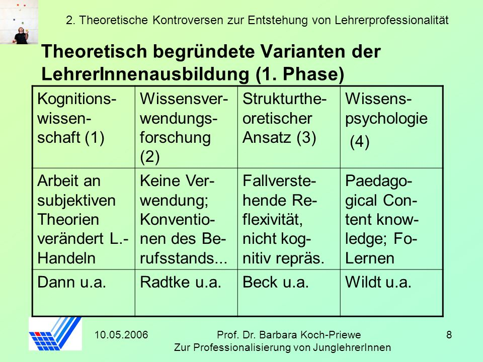 10.05.2006Prof. Dr. Barbara Koch-Priewe Zur Professionalisierung von JunglehrerInnen 8 Theoretisch begründete Varianten der LehrerInnenausbildung (1.