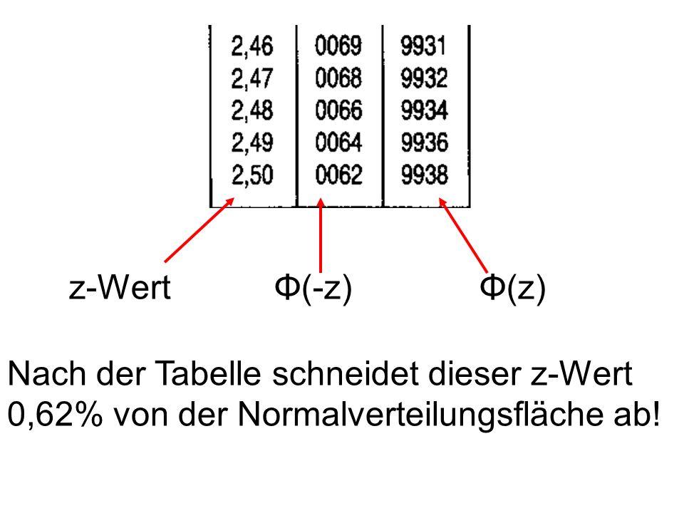 z-WertΦ(-z)Φ(z) Nach der Tabelle schneidet dieser z-Wert 0,62% von der Normalverteilungsfläche ab!