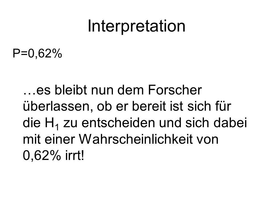 Interpretation P=0,62% …es bleibt nun dem Forscher überlassen, ob er bereit ist sich für die H 1 zu entscheiden und sich dabei mit einer Wahrscheinlichkeit von 0,62% irrt!