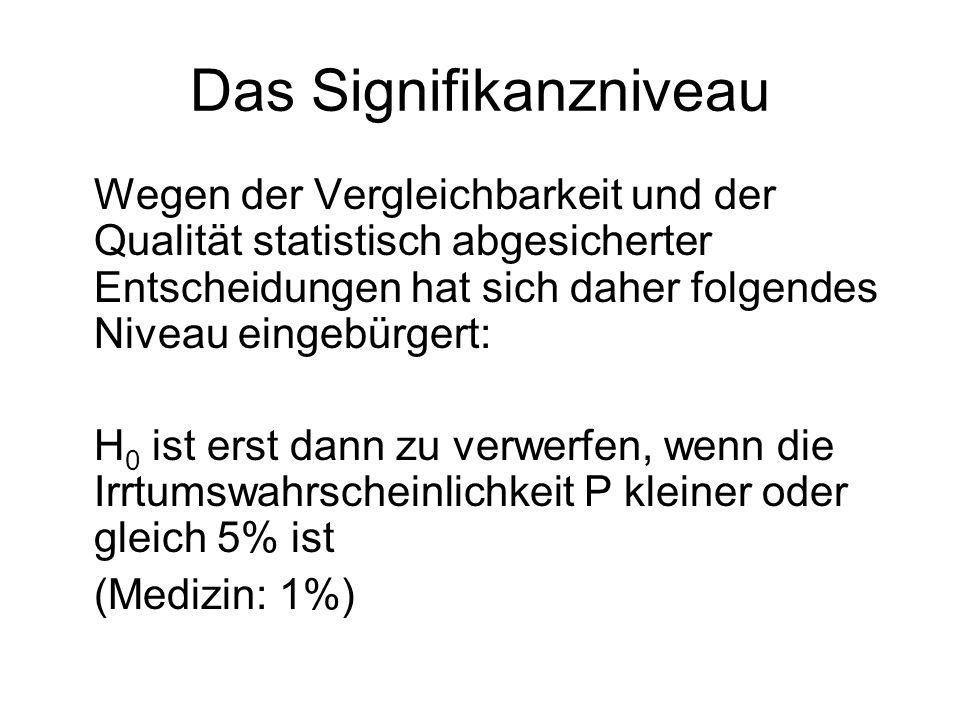 Das Signifikanzniveau Wegen der Vergleichbarkeit und der Qualität statistisch abgesicherter Entscheidungen hat sich daher folgendes Niveau eingebürgert: H 0 ist erst dann zu verwerfen, wenn die Irrtumswahrscheinlichkeit P kleiner oder gleich 5% ist (Medizin: 1%)