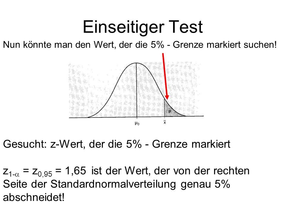 Einseitiger Test Nun könnte man den Wert, der die 5% - Grenze markiert suchen! Gesucht: z-Wert, der die 5% - Grenze markiert z 1- = z 0,95 = 1,65 ist
