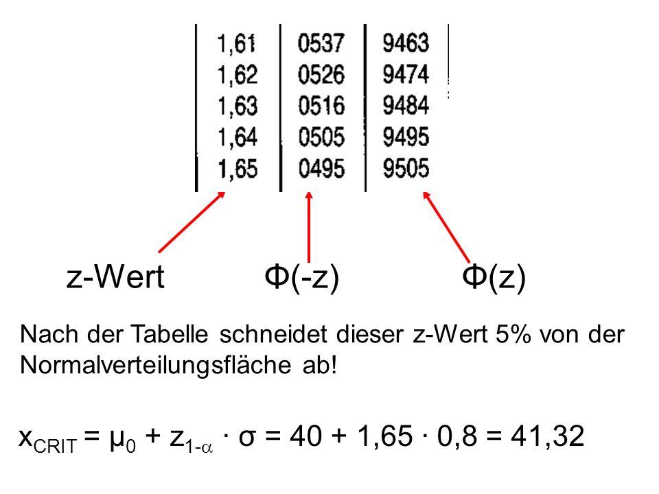 z-WertΦ(-z)Φ(z) Nach der Tabelle schneidet dieser z-Wert 5% von der Normalverteilungsfläche ab! x CRIT = μ 0 + z 1- · σ = 40 + 1,65 · 0,8 = 41,32