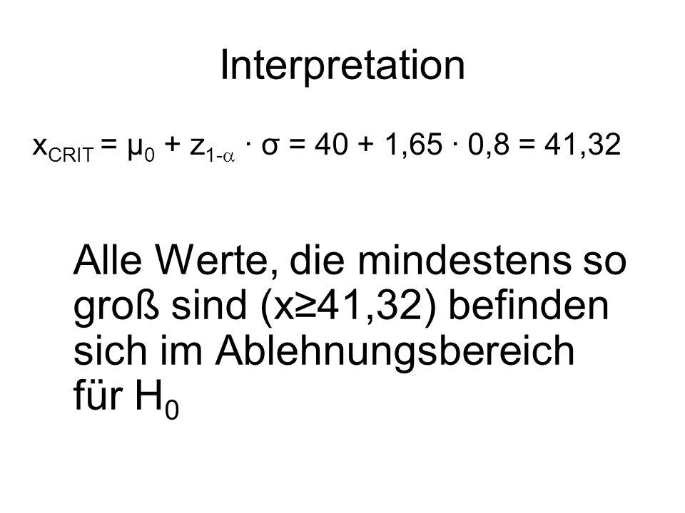 Interpretation Alle Werte, die mindestens so groß sind (x41,32) befinden sich im Ablehnungsbereich für H 0 x CRIT = μ 0 + z 1- · σ = 40 + 1,65 · 0,8 = 41,32