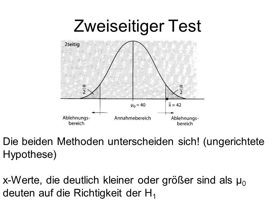 Zweiseitiger Test Die beiden Methoden unterscheiden sich! (ungerichtete Hypothese) x-Werte, die deutlich kleiner oder größer sind als μ 0 deuten auf d