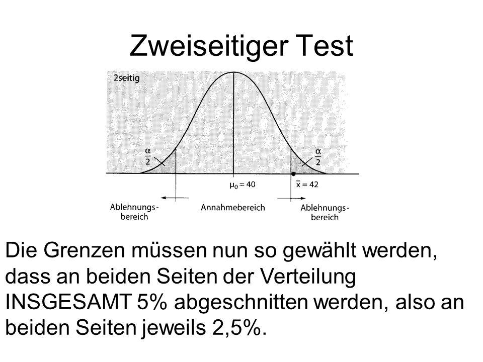 Zweiseitiger Test Die Grenzen müssen nun so gewählt werden, dass an beiden Seiten der Verteilung INSGESAMT 5% abgeschnitten werden, also an beiden Seiten jeweils 2,5%.
