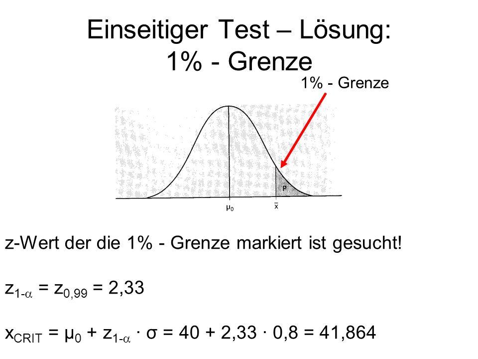 Einseitiger Test – Lösung: 1% - Grenze 1% - Grenze z-Wert der die 1% - Grenze markiert ist gesucht! z 1- = z 0,99 = 2,33 x CRIT = μ 0 + z 1- · σ = 40