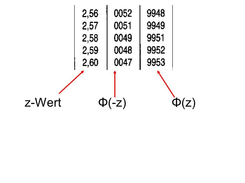 z-WertΦ(-z)Φ(z)