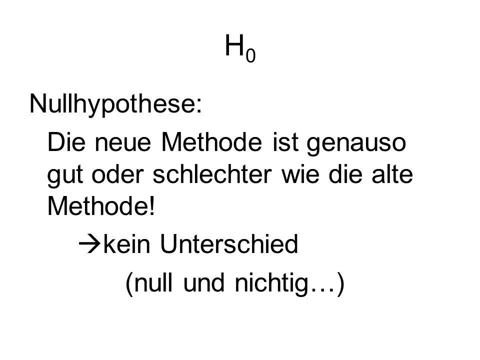 H0H0 Nullhypothese: Die neue Methode ist genauso gut oder schlechter wie die alte Methode! kein Unterschied (null und nichtig…)