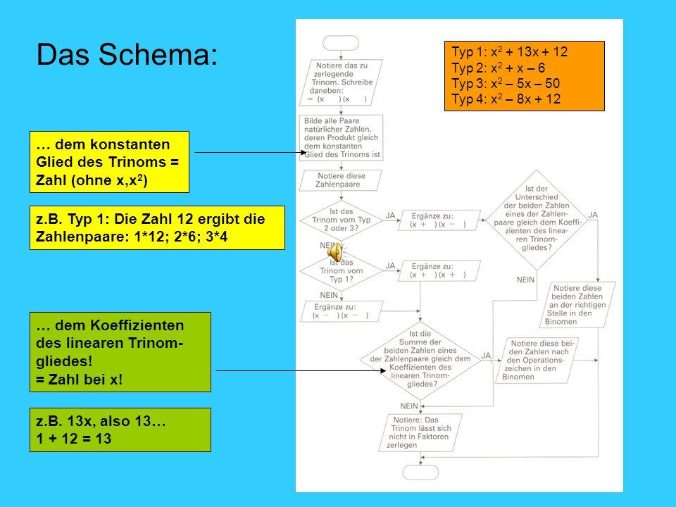 Das Schema: … dem konstanten Glied des Trinoms = Zahl (ohne x,x 2 ) … dem Koeffizienten des linearen Trinom- gliedes! = Zahl bei x! Typ 1: x 2 + 13x +