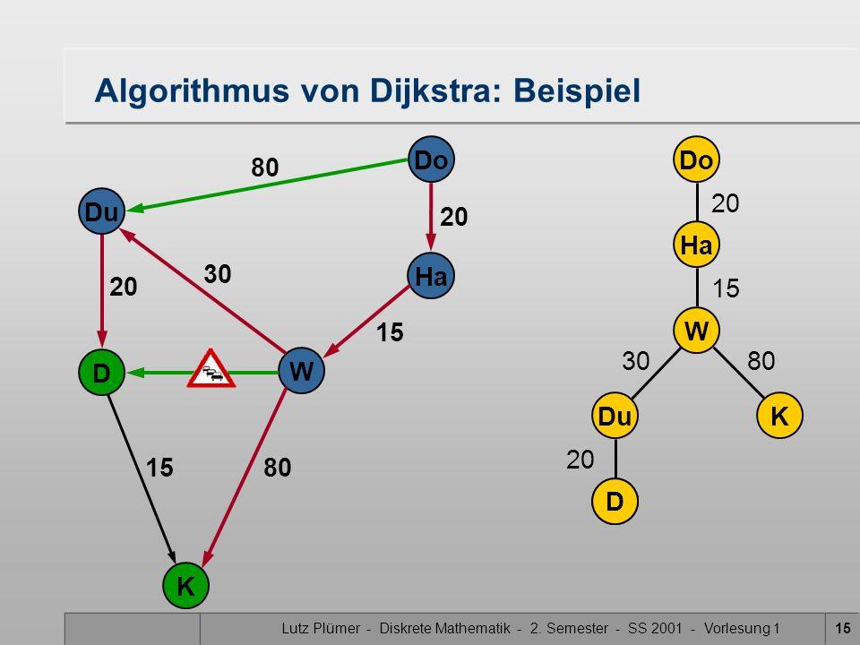 Lutz Plümer - Diskrete Mathematik - 2. Semester - SS 2001 - Vorlesung 115 DuK Do Ha W D 20 15 3080 D Do Ha W Du K D 20 80 20 30 15 Algorithmus von Dij