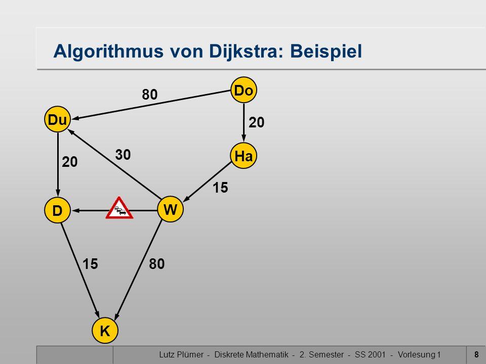 Lutz Plümer - Diskrete Mathematik - 2. Semester - SS 2001 - Vorlesung 18 Do Ha W Du K D 20 15 80 20 30 15 Algorithmus von Dijkstra: Beispiel