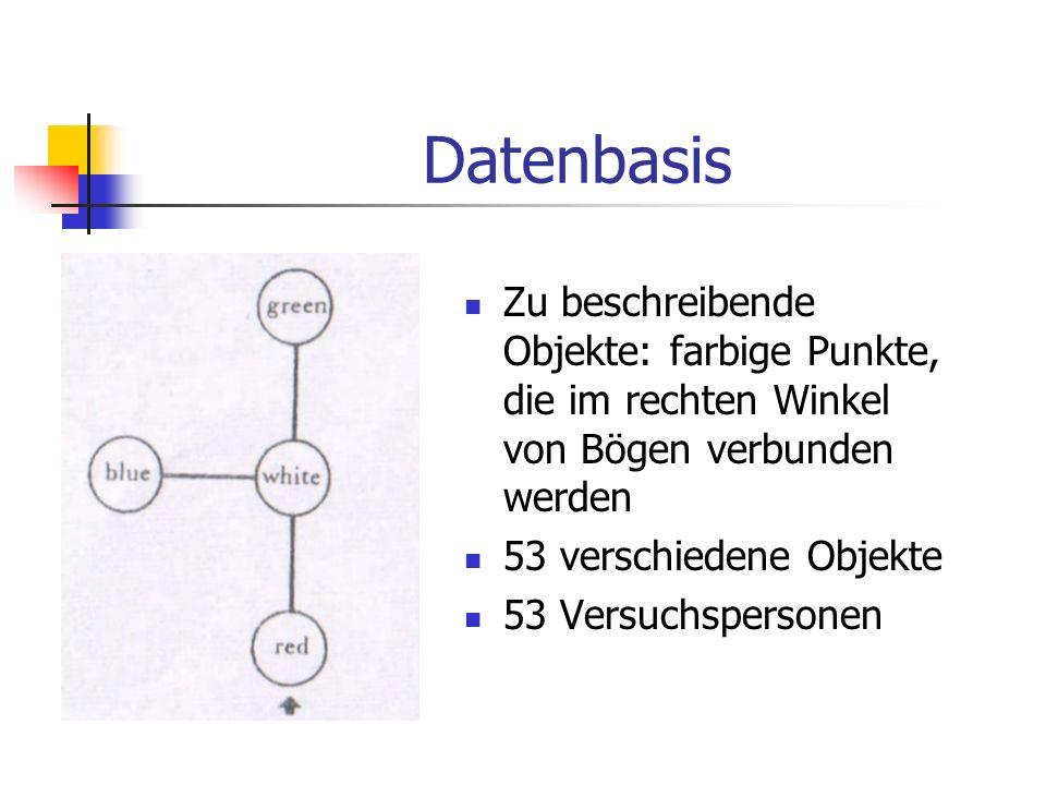 Datenbasis Zu beschreibende Objekte: farbige Punkte, die im rechten Winkel von Bögen verbunden werden 53 verschiedene Objekte 53 Versuchspersonen