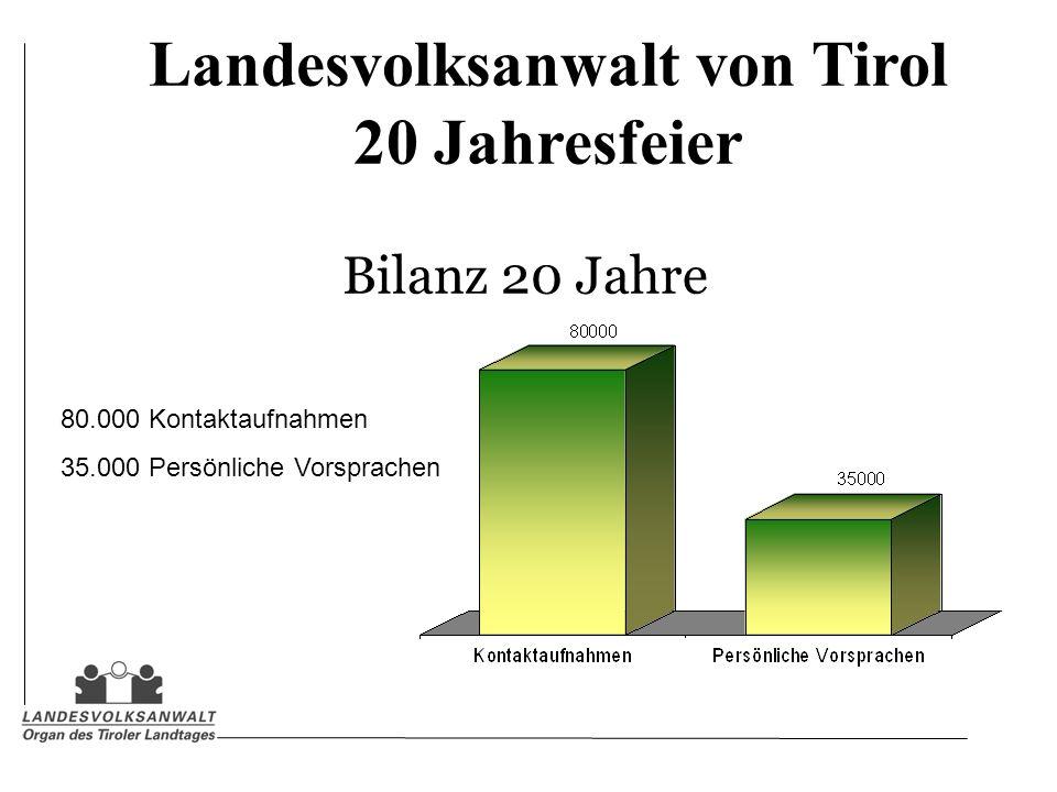 Landesvolksanwalt von Tirol 20 Jahresfeier Bilanz 20 Jahre 80.000 Kontaktaufnahmen 35.000 Persönliche Vorsprachen