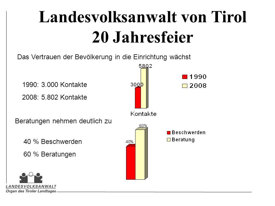 Landesvolksanwalt von Tirol 20 Jahresfeier Das Vertrauen der Bevölkerung in die Einrichtung wächst 1990: 3.000 Kontakte 2008: 5.802 Kontakte 40 % Beschwerden 60 % Beratungen Beratungen nehmen deutlich zu