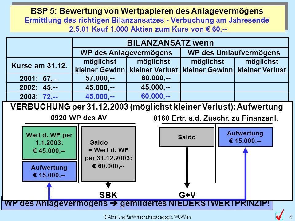 © Abteilung für Wirtschaftspädagogik, WU-Wien 4 BILANZANSATZ wenn WP des AnlagevermögensWP des Umlaufvermögens Kurse am 31.12. möglichst kleiner Gewin