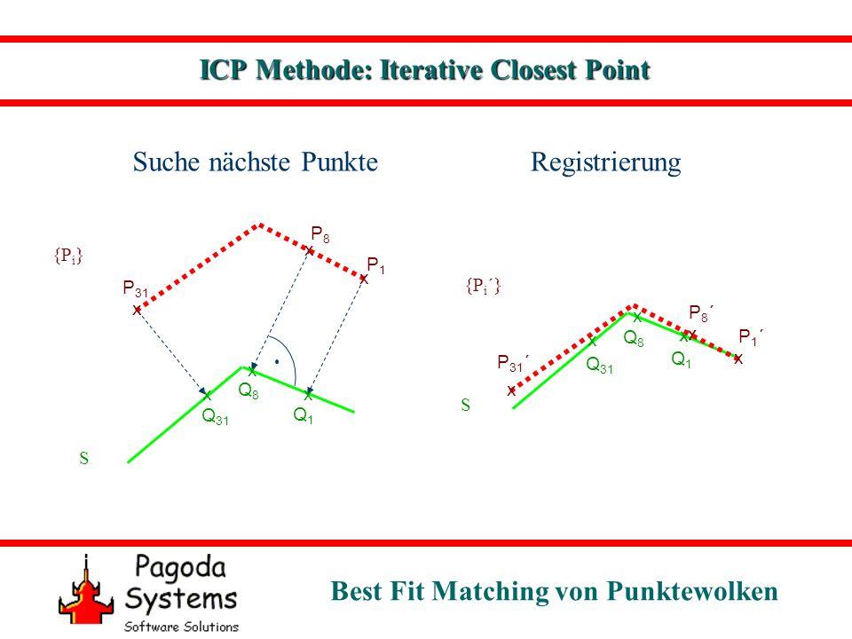 Best Fit Matching von Punktewolken ICP Methode: Iterative Closest Point Eigenschaften: Korrespondierende Punktepaare für Registrierung notwendig Orthogonale Projektion auf S Registrierung findet beste Lösung: Restfehler Minimum Verbesserung in jedem Schritt Konvergenz Globales Minimum nur für hinreichend guten Startwert