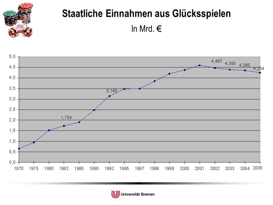 Glücksspielverhalten Erwachsener in Deutschland (Buth & Stöver, 2008)