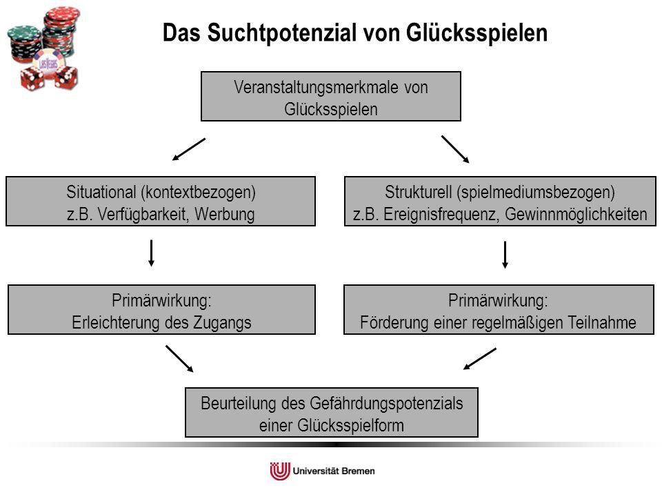 Veranstaltungsmerkmale von Glücksspielen Situational (kontextbezogen) z.B. Verfügbarkeit, Werbung Strukturell (spielmediumsbezogen) z.B. Ereignisfrequ