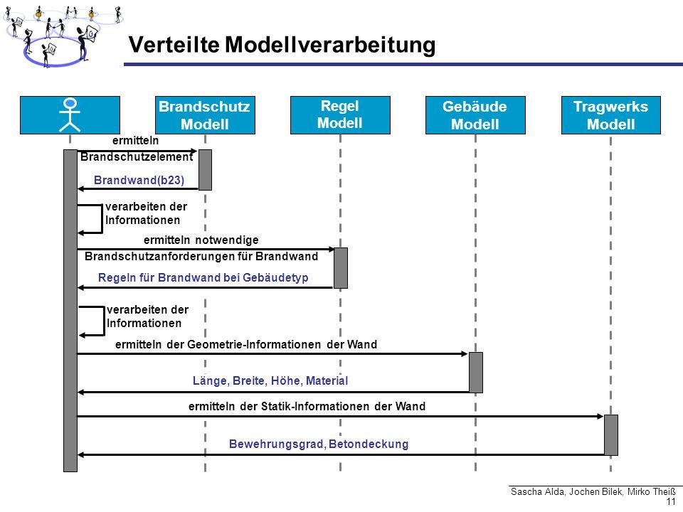 11 Sascha Alda, Jochen Bilek, Mirko Theiß Brandschutz Modell Regel Modell Verteilte Modellverarbeitung Gebäude Modell Tragwerks Modell ermitteln Brand