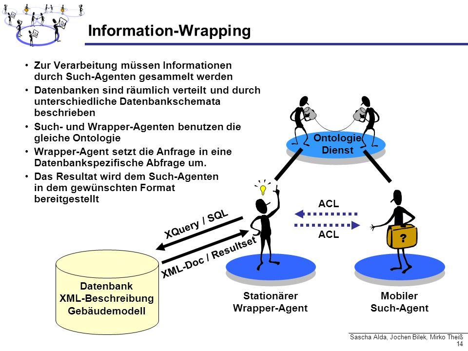 14 Sascha Alda, Jochen Bilek, Mirko Theiß Information-Wrapping Stationärer Wrapper-Agent Datenbank XML-Beschreibung Gebäudemodell XQuery / SQL XML-Doc