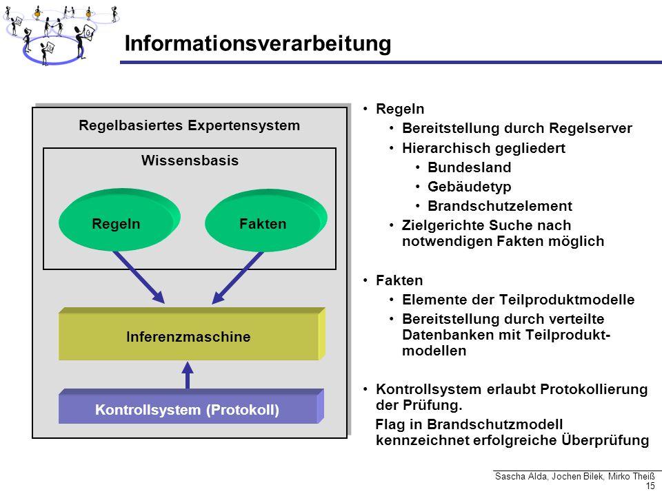 15 Sascha Alda, Jochen Bilek, Mirko Theiß Informationsverarbeitung Regelbasiertes Expertensystem Wissensbasis Inferenzmaschine Fakten Regeln Kontrolls