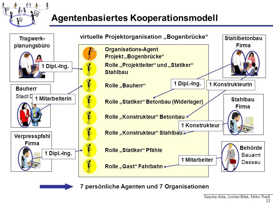 23 Sascha Alda, Jochen Bilek, Mirko Theiß Organisations-Agent Projekt Bogenbrücke virtuelle Projektorganisation Bogenbrücke Agentenbasiertes Kooperati