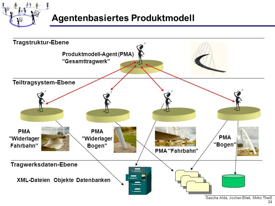 24 Sascha Alda, Jochen Bilek, Mirko Theiß Agentenbasiertes Produktmodell Produktmodell-Agent (PMA)