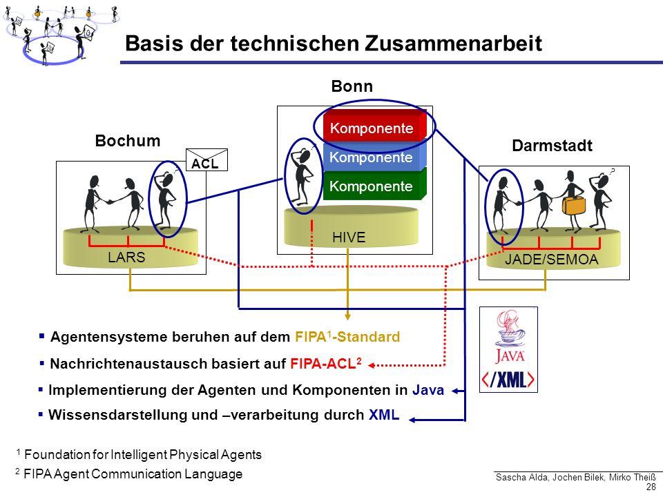28 Sascha Alda, Jochen Bilek, Mirko Theiß Basis der technischen Zusammenarbeit Komponente Bonn Bochum Darmstadt Agentensysteme beruhen auf dem FIPA 1