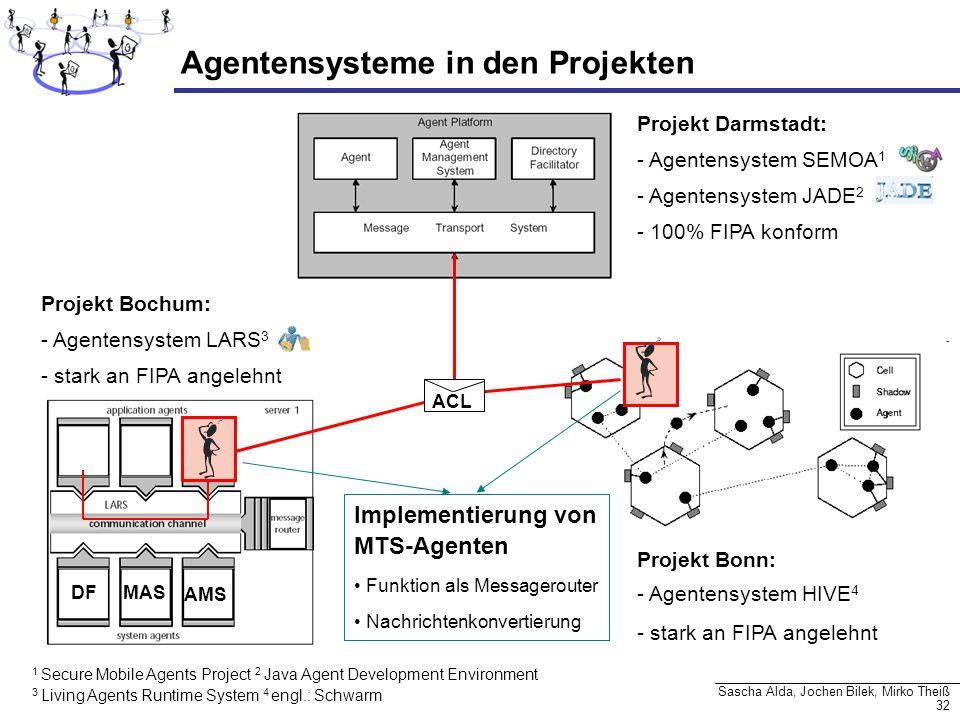 32 Sascha Alda, Jochen Bilek, Mirko Theiß Agentensysteme in den Projekten Projekt Darmstadt: - Agentensystem SEMOA 1 - Agentensystem JADE 2 - 100% FIP