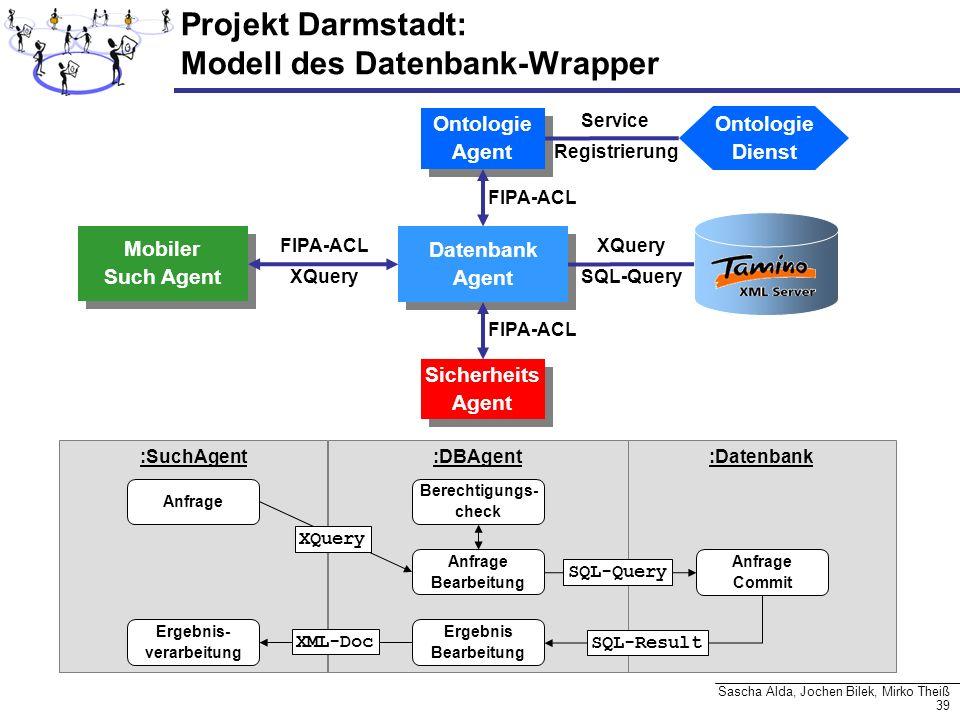 39 Sascha Alda, Jochen Bilek, Mirko Theiß Projekt Darmstadt: Modell des Datenbank-Wrapper Datenbank Agent Datenbank Agent Ontologie Agent Ontologie Ag