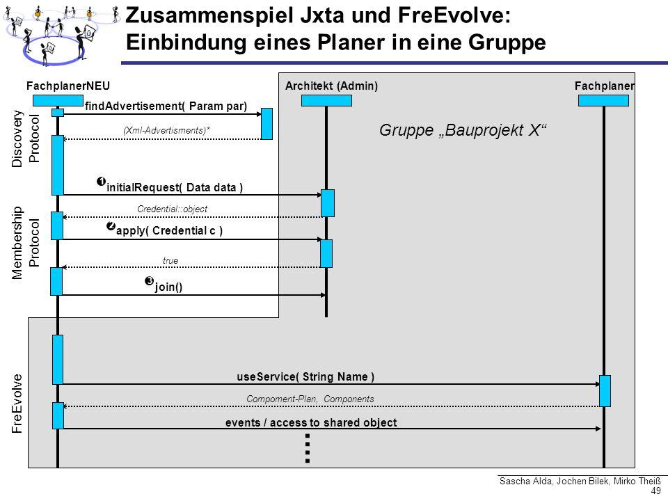 49 Sascha Alda, Jochen Bilek, Mirko Theiß FachplanerNEU Architekt (Admin) Fachplaner findAdvertisement( Param par) initialRequest( Data data ) Credent