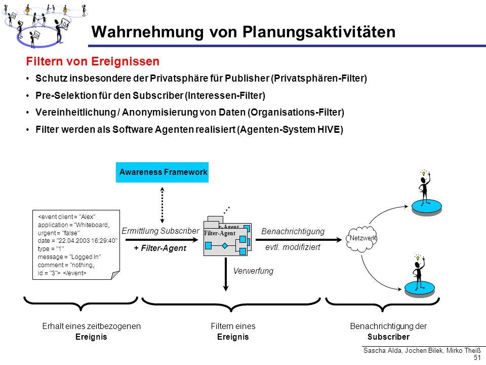51 Sascha Alda, Jochen Bilek, Mirko Theiß Filter-Agent Wahrnehmung von Planungsaktivitäten Filtern von Ereignissen Schutz insbesondere der Privatsphär