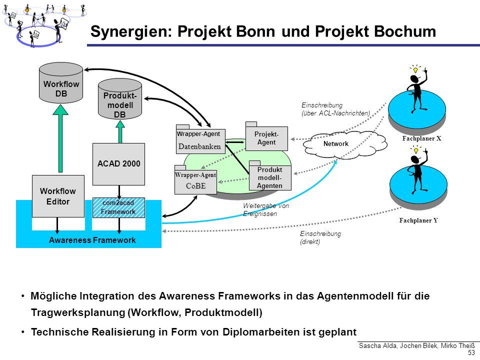 53 Sascha Alda, Jochen Bilek, Mirko Theiß Synergien: Projekt Bonn und Projekt Bochum Produkt- modell DB Wrapper-Agent Datenbanken Network Weitergabe v