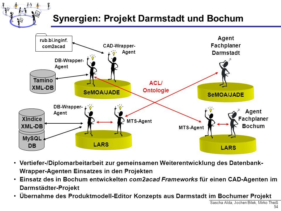 54 Sascha Alda, Jochen Bilek, Mirko Theiß MySQL DB Synergien: Projekt Darmstadt und Bochum Vertiefer-/Diplomarbeitarbeit zur gemeinsamen Weiterentwick