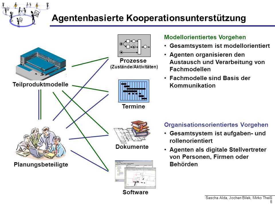 49 Sascha Alda, Jochen Bilek, Mirko Theiß FachplanerNEU Architekt (Admin) Fachplaner findAdvertisement( Param par) initialRequest( Data data ) Credential::object apply( Credential c ) join() (Xml-Advertisments)* true useService( String Name ) Compoment-Plan, Components Gruppe Bauprojekt X....