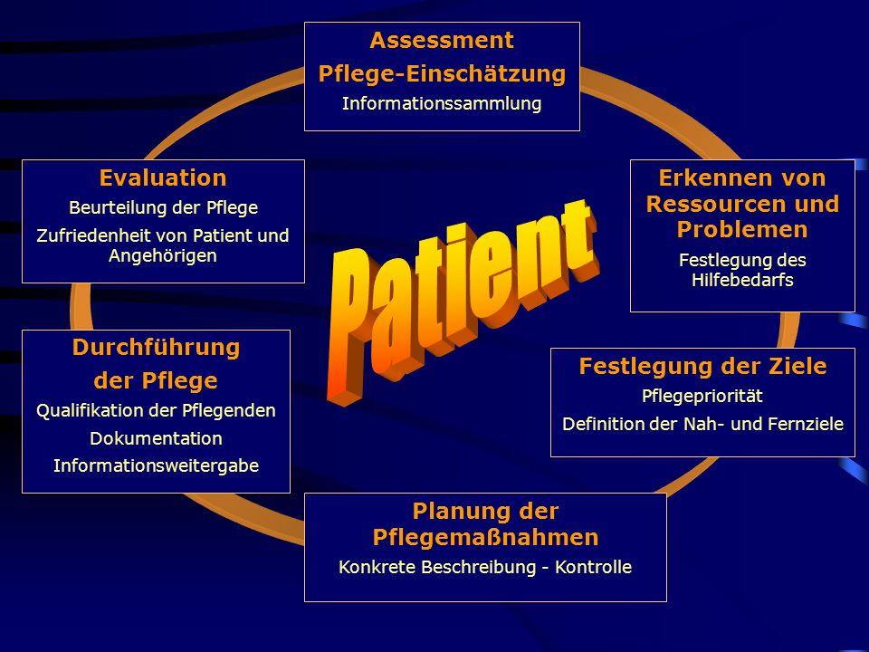 Assessment Pflege-Einschätzung Informationssammlung Evaluation Beurteilung der Pflege Zufriedenheit von Patient und Angehörigen Erkennen von Ressource