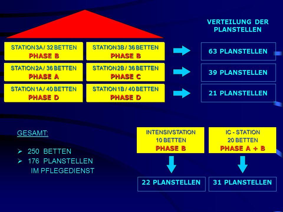 GESAMT: 250 BETTEN 250 BETTEN 176 PLANSTELLEN 176 PLANSTELLEN IM PFLEGEDIENST IM PFLEGEDIENST 63 PLANSTELLEN INTENSIVSTATION 10 BETTEN PHASE B STATION