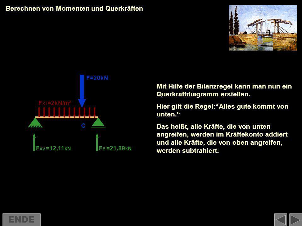 Berechnen von Momenten und Querkräften F AV FBFB F=20kN F ST =2kN/m² =12,11 kN =21,89 kN Mit Hilfe der Bilanzregel kann man nun ein Querkraftdiagramm