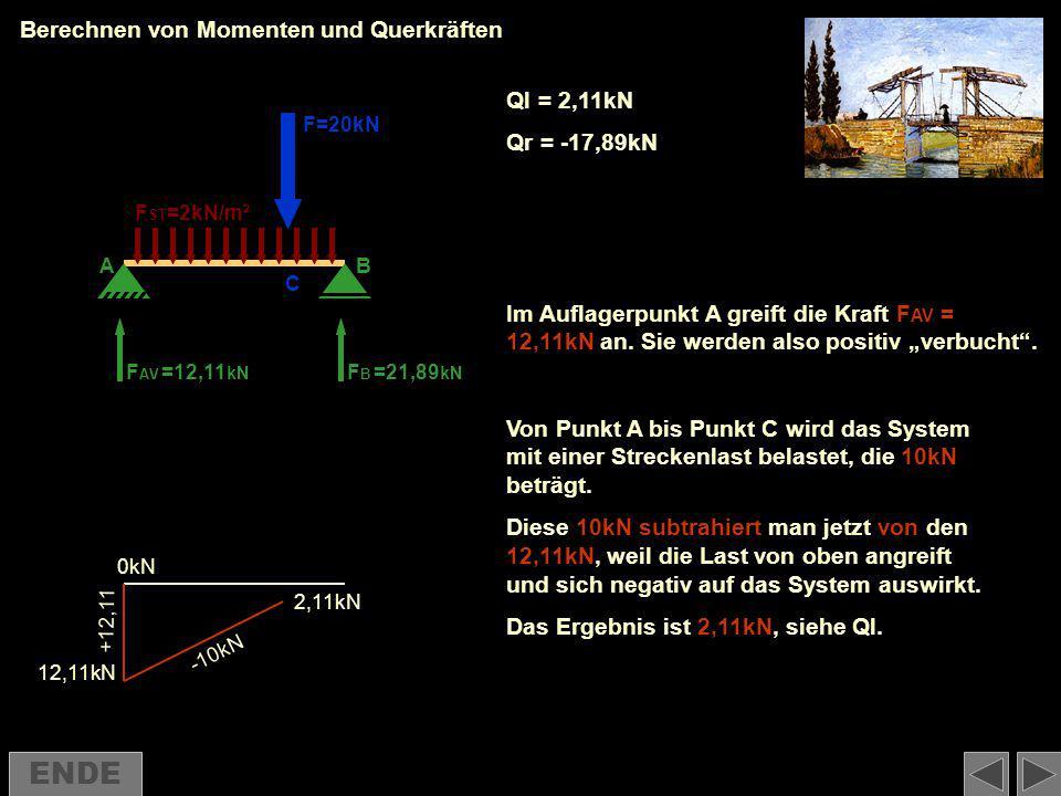 Berechnen von Momenten und Querkräften F AV FBFB F=20kN F ST =2kN/m² =12,11 kN =21,89 kN 12,11kN 2,11kN -10kN Im Auflagerpunkt A greift die Kraft F AV