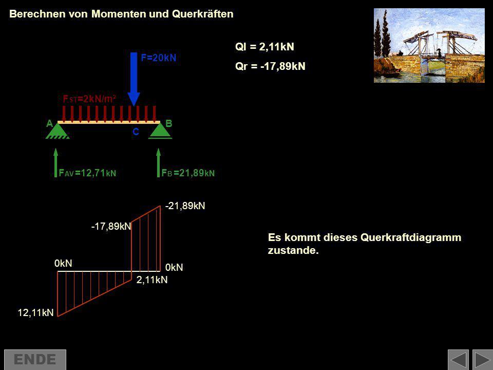 Berechnen von Momenten und Querkräften F AV FBFB F=20kN F ST =2kN/m² =12,71 kN =21,89 kN 12,11kN 2,11kN -17,89kN -21,89kN Ql = 2,11kN Qr = -17,89kN 0k